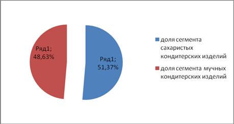 Структура российского рынка кондитерских изделий