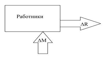 мотив, производительность.png
