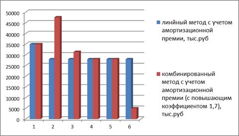 Динамика начисленной амортизации, с применением амортизационной премии линейным и нелинейным методами