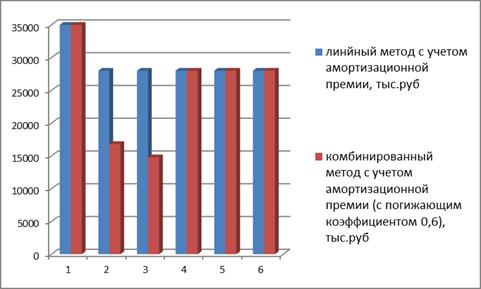 Динамика начисленной амортизации, с применением амортизационной премии линейным и нелинейным методами (с понижающим коэффициентом 0,6)