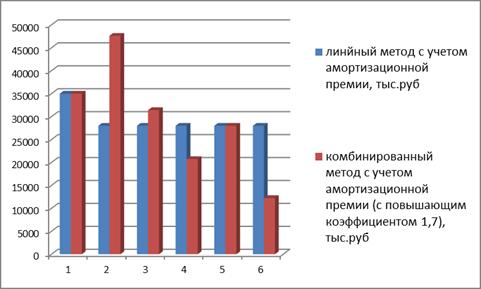 Динамика начисленной амортизации, с применением амортизационной премии линейным и нелинейным методом (с повышающим коэффициентом 1,7)