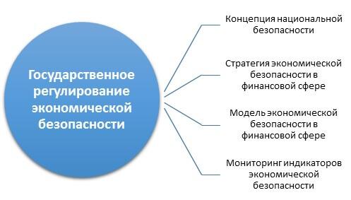 Основные направления государственного регулирования экономической безопасности