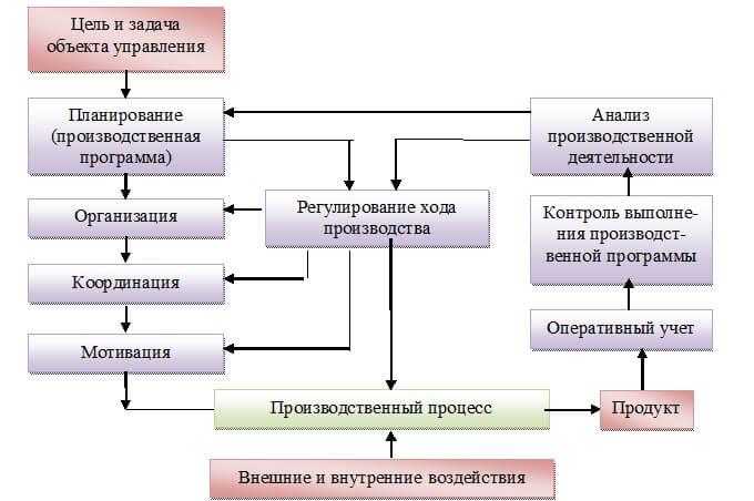 Система функций управления инновационной деятельностью