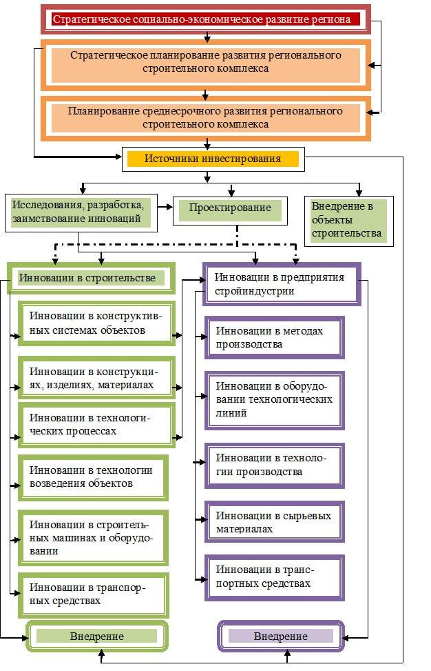 Инновационные этапы развития в строительном комплексе