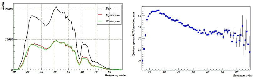 Распределение маятниковой трудовой миграции из Подмосковья по возрасту (слева) и средняя длительность поездок МТМ в зависимости от возраста (справа)