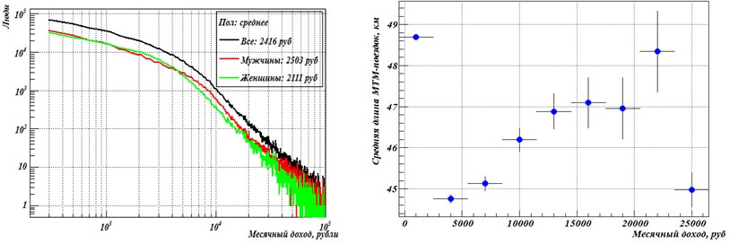 Частотная гистограмма доходов маятниковой трудовой миграции в логарифмических шкалах (слева) длина МТМ-поездок в зависимости от величины дохода (справа).