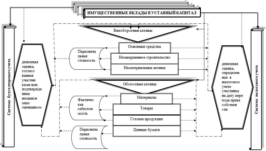 Оценка имущественных вкладов участников в уставный капитал в системе бухгалтерского и налогового учета