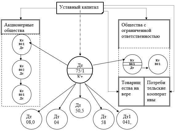 Схема корреспонденции счетов по формированию уставного капитала