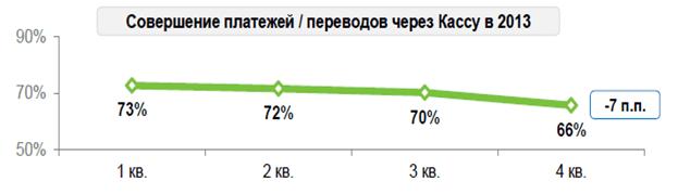 Совершение платежей и переводов через кассу в 2013 году
