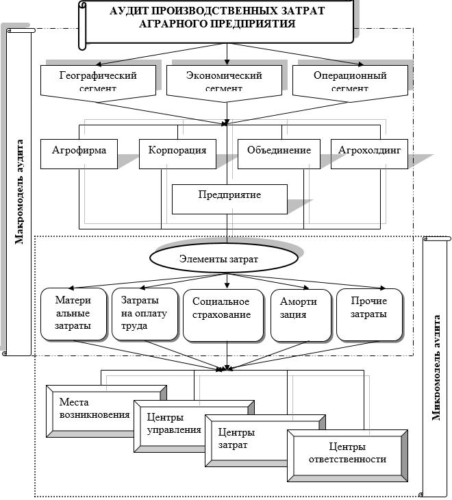 Модель аудита затрат на производство сельскохозяйственной продукции