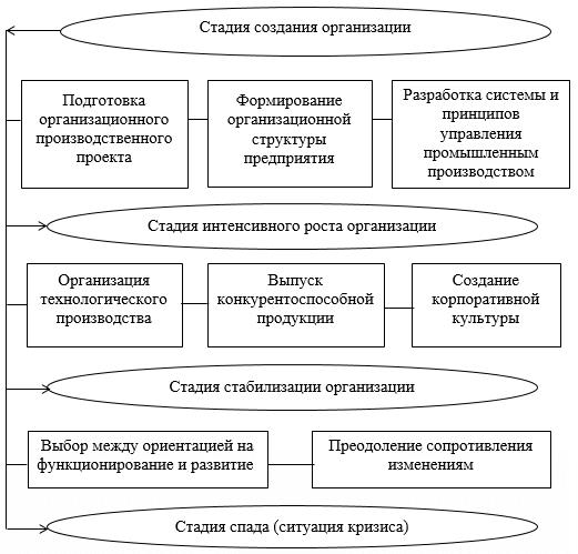 Формирование системы управления устойчивым развитием в зависимости от стадий функционирования предприятия