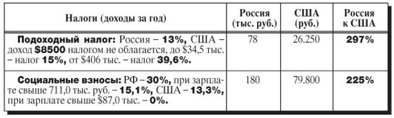 Сравнение налогового бремени на работника в России и в США
