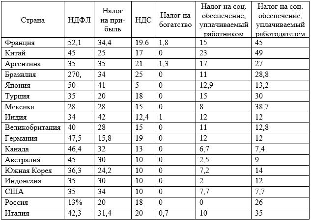 Распределение налоговой нагрузки по всем налогам по странам