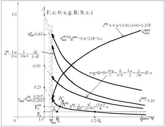 Взаимосвязь основных макроэкономических показателей СОЭ с нулевым сальдо платежного баланса (заштрихованы области невозможных значений: меньших, чем и больших, чем = 1/2√FA)