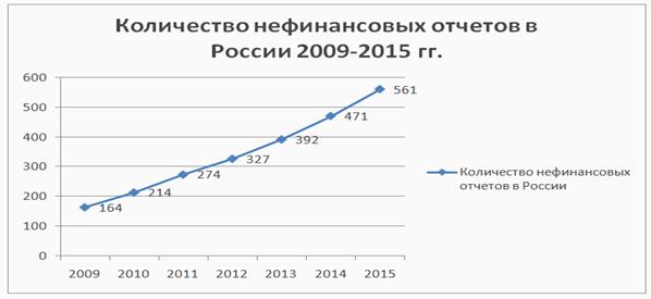 Динамика роста социальных отчетов в России 2009 - 2015 гг.