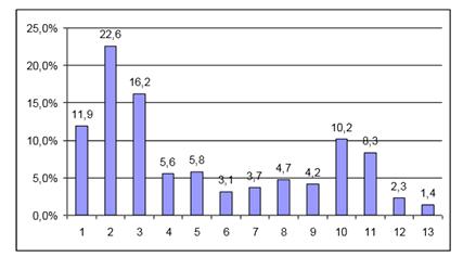 Критерии выбора абитуриентами ВУЗа