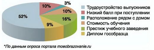 Главные факторы при выборе ВУЗа абитуриентами и их родителями