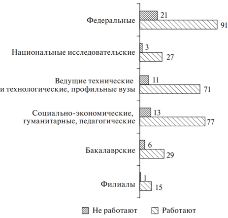 Распределение респондентов в выборке по ВУЗам в зависимости от типологии