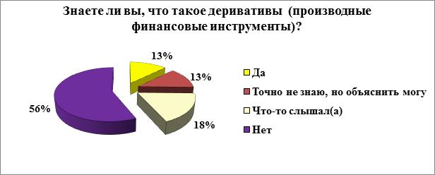 Результаты опроса об определении понятия деривативов