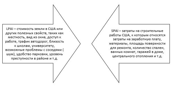 Дифференциация индексов износов зданий и сооружений отдельно