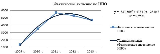 Динамика поступления НПО в бюджет Республики Бурятия за 2009-2013 гг.