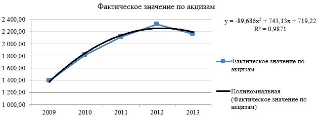Динамика поступления акцизов в бюджет Республики Бурятия за 2009-2013 гг.