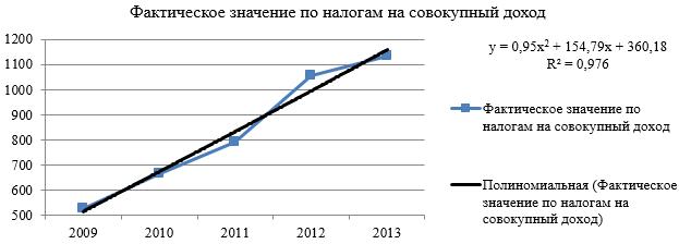 Динамика поступления налогов на совокупный доход в бюджет Республики Бурятия за 2009-2013 гг.