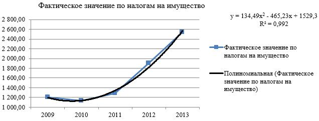 Динамика поступления налогов на имущество в бюджет Республики Бурятия за 2009-2013 гг.