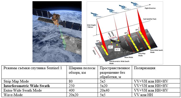 Фотография спутника Sentinel 1, схема режимов съемки, таблица соответствия режимов съемки полосе обзора, пространственному разрешению в продольном и азимутальном направлениях, и поляризации