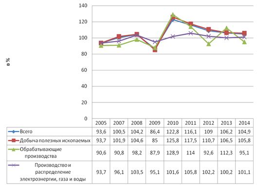 Индексы промышленного производства по видам экономической деятельности (в процентах к предыдущему году)