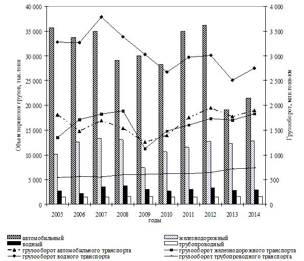 Динамика объема грузооборота и объемов перевозок грузов в РС(Я)