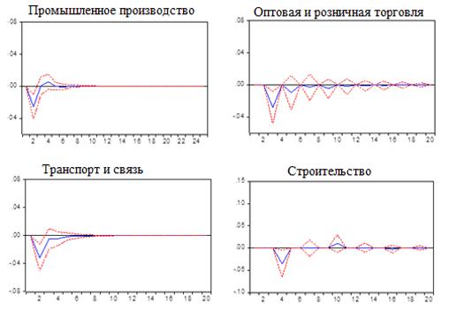 Графики функций отклика логарифма темпа роста объема отгруженной продукции на шок логарифма темпа роста объема инвестиций