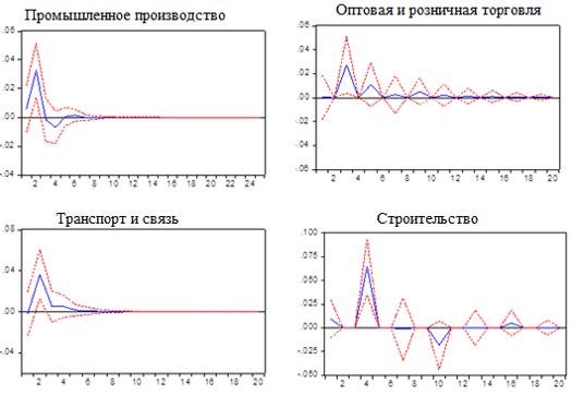 Графики функций отклика логарифма темпа роста объема инвестиций на шок логарифма темпа роста объема отгруженной продукции