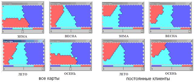 Сегментация клиентов аптеки методом SOM