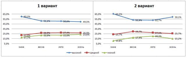 Сезонное распределение КБ по кластерам