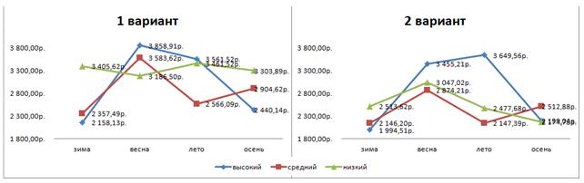 Суммы среднего чека для выделенных кластеров по сезонам