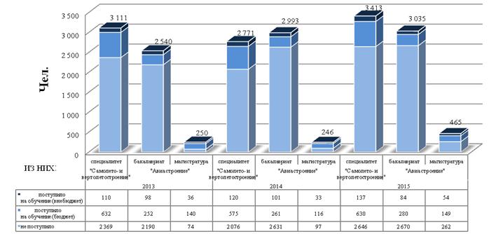 Информация о подавших заявления по направлениям подготовки авиастроительных специальностей (ВПО) за период 2013 – 2015 гг.