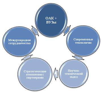 Кооперация с ВУЗами и научными заведениями в системе инновационного развития ОАК