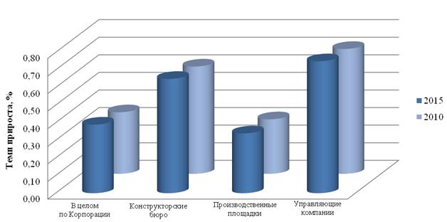 Фактический и ожидаемый прирост персонала с ВПО по ОАК