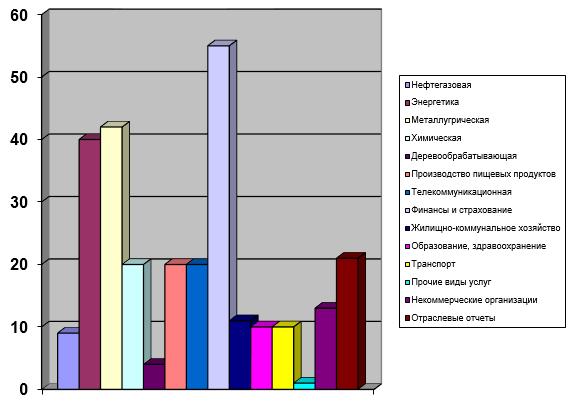 Распределение отчетов по отраслевой принадлежности компаний (период 2000 – 09 .09.2015 г.)