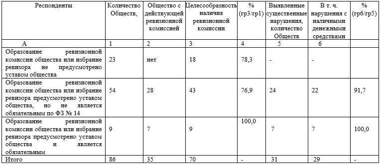 Отношение руководителя Общества к наличию  функционирования ревизионной комиссии (ревизора Общества)