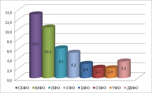 Доля ВРП сельского хозяйства, охоты и лесного хозяйства по федеральным округам в среднем за 2009-2014 г.г.
