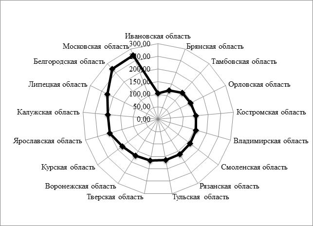 Распределение валового регионального продукта ЦФО на душу населения по субъектам РФ в среднем за 2009-2014 г.г., млрд. руб.