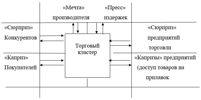 Функциональная матрица торгового кластера - модель МПСК