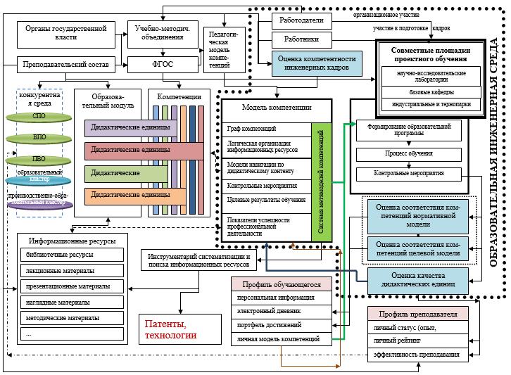 Механизм управления воспроизводством инженерных кадров