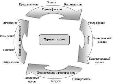 Непрерывный процесс управления рисками