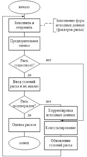 Структурная схема алгоритма идентификации риска