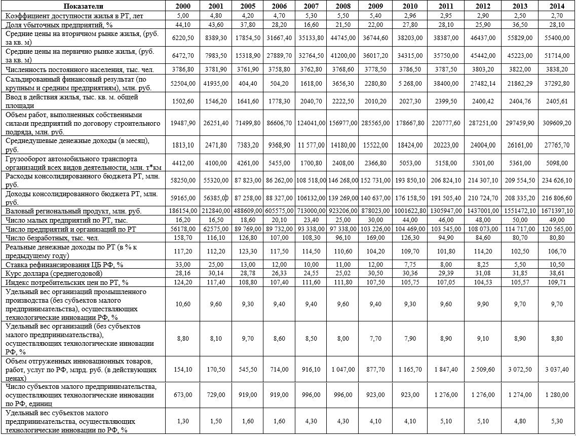 Показатели, отражающие влияние внешней среды на инвестиционно-строительный комплекс