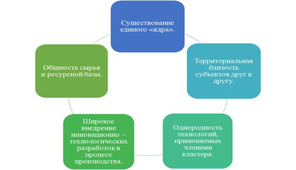 Основные признаки кластера
