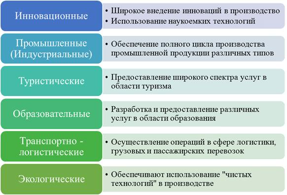 Типы кластеров и их основные характеристики